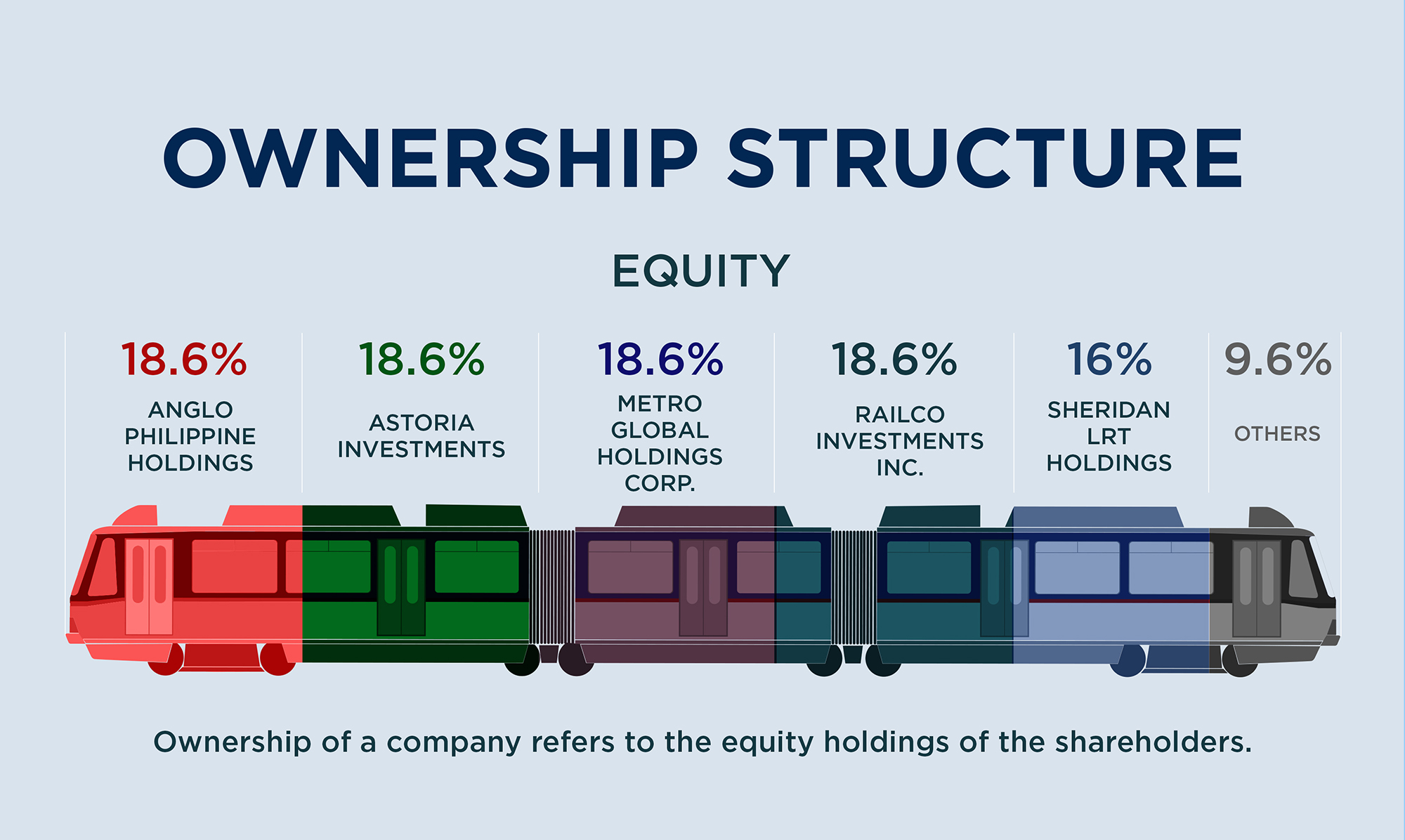 MRT3 Philippines Ownership